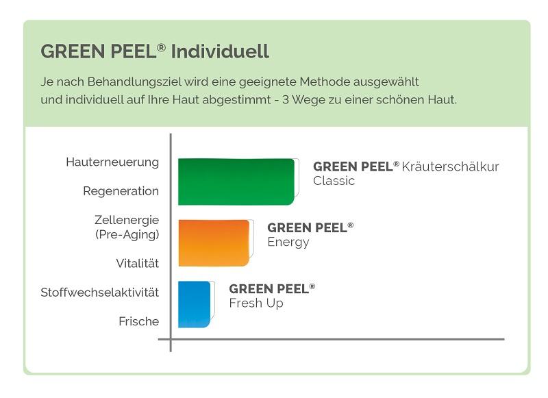 Green Peel individuell Grafik